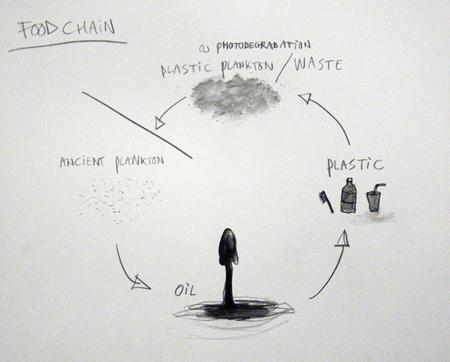 Maarten Vanden Eynde Food Chain