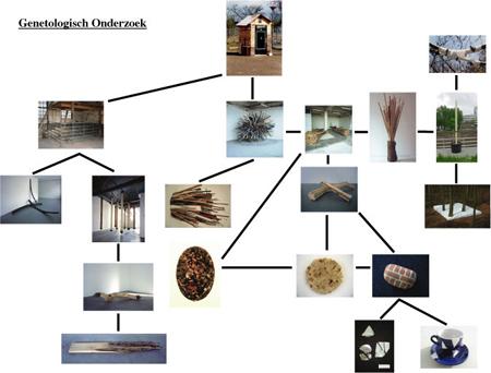 Maarten Vanden Eynde Genetology genealogy